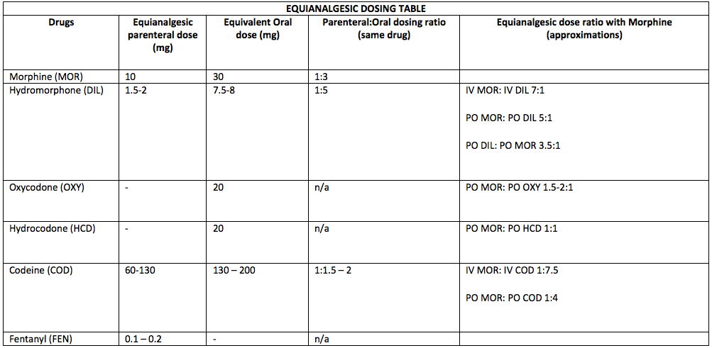 IV To Po Opioids U2013 Equivalency Table