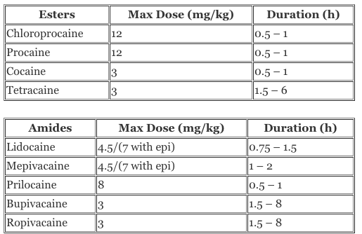 Local anesthetics: systemic toxicity