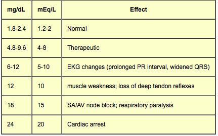 Magnesium- side effects table
