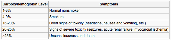 null at https://www.openanesthesia.org/wp-content/uploads/2015/02/CO2-Poisoning-table.png