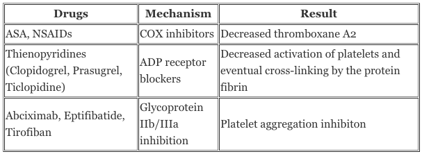 null at https://www.openanesthesia.org/wp-content/uploads/2015/03/Antiplatelet-drugs-Comparison-table.png