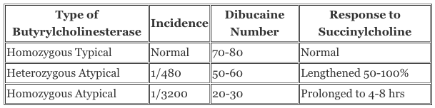 null at https://www.openanesthesia.org/wp-content/uploads/2015/03/Butyrylcholinesterase-deficiency-table.png