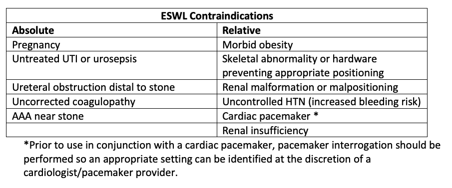 ESWL Contraindications table at https://www.openanesthesia.org/wp-content/uploads/2019/05/ESWL-Contraindications-table.png